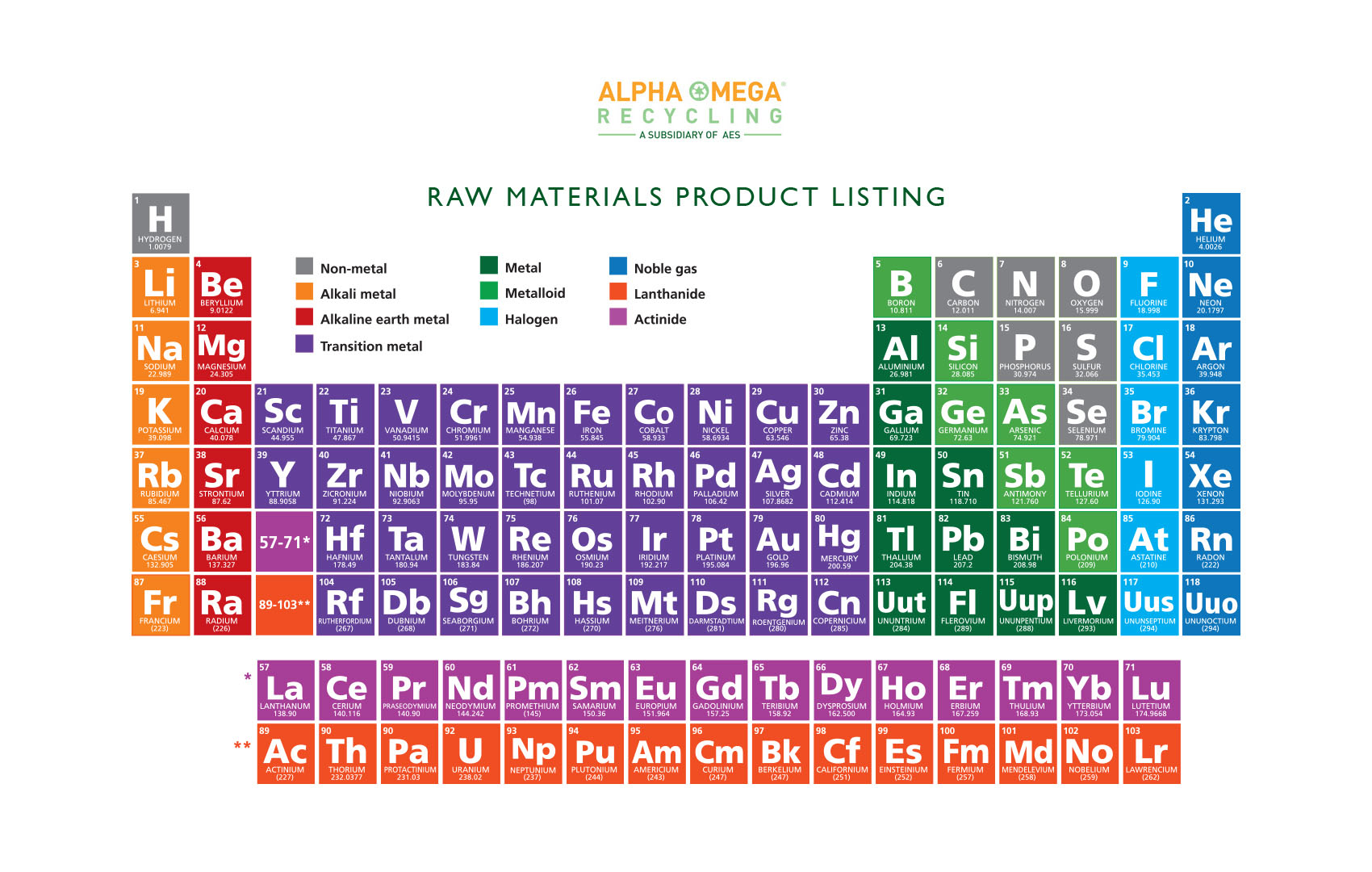 Materials alpha omega recycling learn more about the metals we process gamestrikefo Images